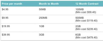 Vodafone Mobile Data Packs
