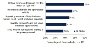 """""""The Analytical SMB: More Data, More Users, Less Time"""" table"""