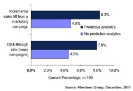 Aberdeen Group graph
