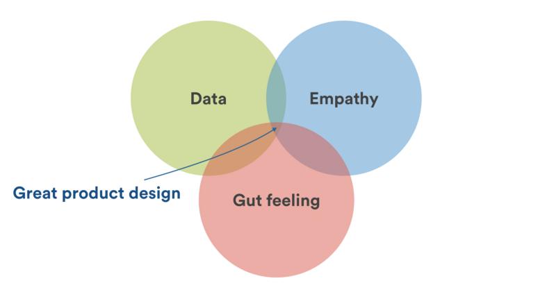 Data-InformedDesignVenn