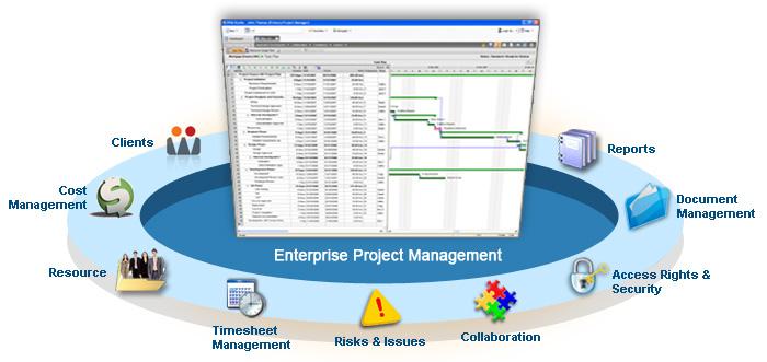 Enterprise Project Management Software - PPM Studio