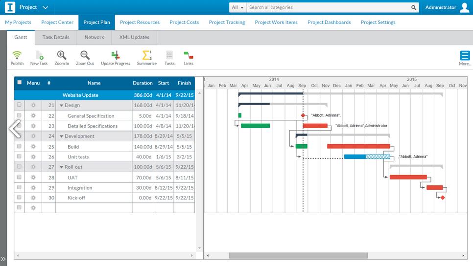 PPM Software - Sciforma