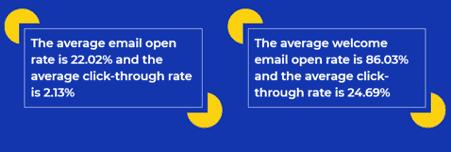 comparing click-through rates